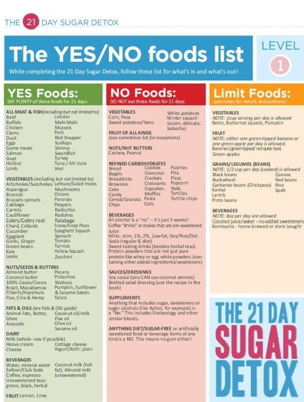 21 Day Sugar Detox Yes No Food List Level 1 By Joyce Richardson Diet Loss Best Diet Plan 21 Day Sugar Detox