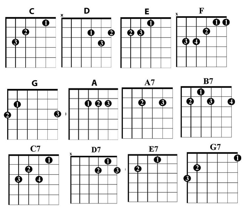 essential country guitar chords
