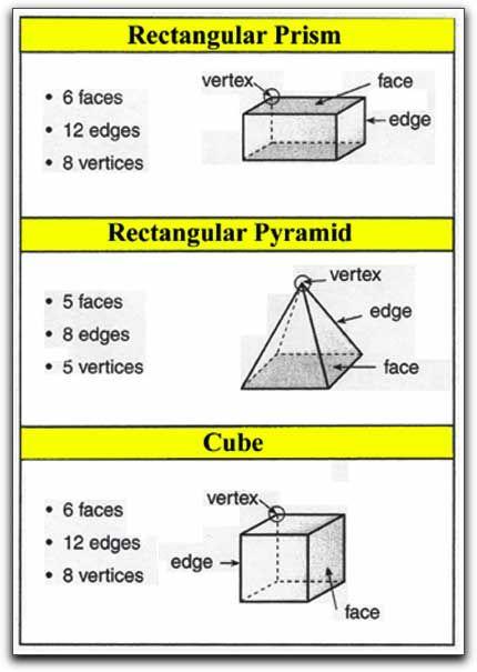 vertices edges faces worksheets pdf