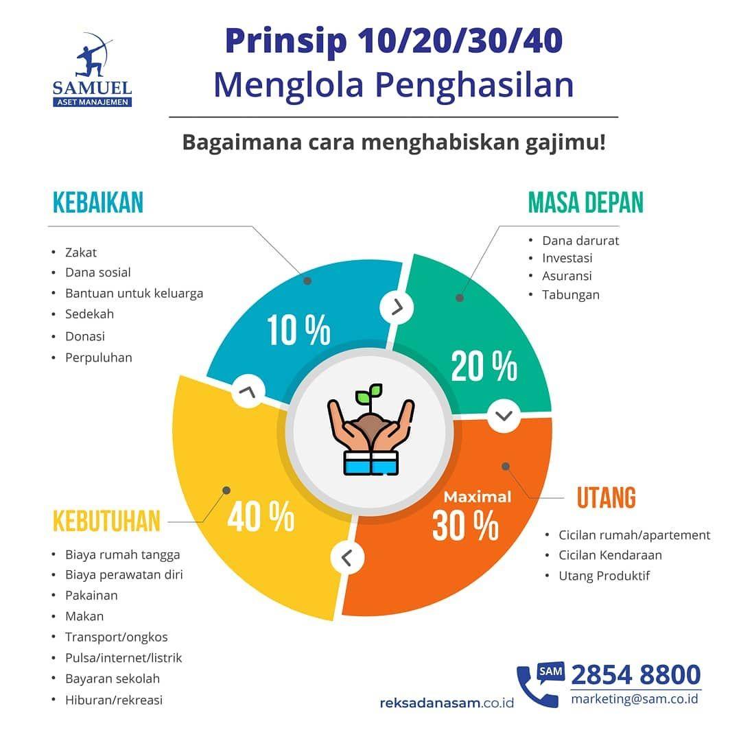 Mengelola Penghasilah Dengan Prinsip 10 20 30 40 Perencanaan Keuangan Buku Keuangan Keuangan