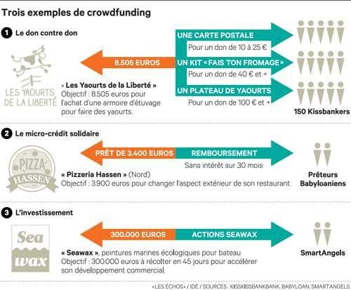 Le «crowdfunding» ou comment miser sur les PME via Internet