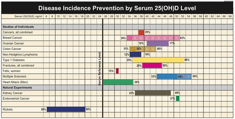 Disease Incidence Prevention By Serum Levels Of 25 Oh Vitamin D Levels Disease Prevention Cancer Prevention