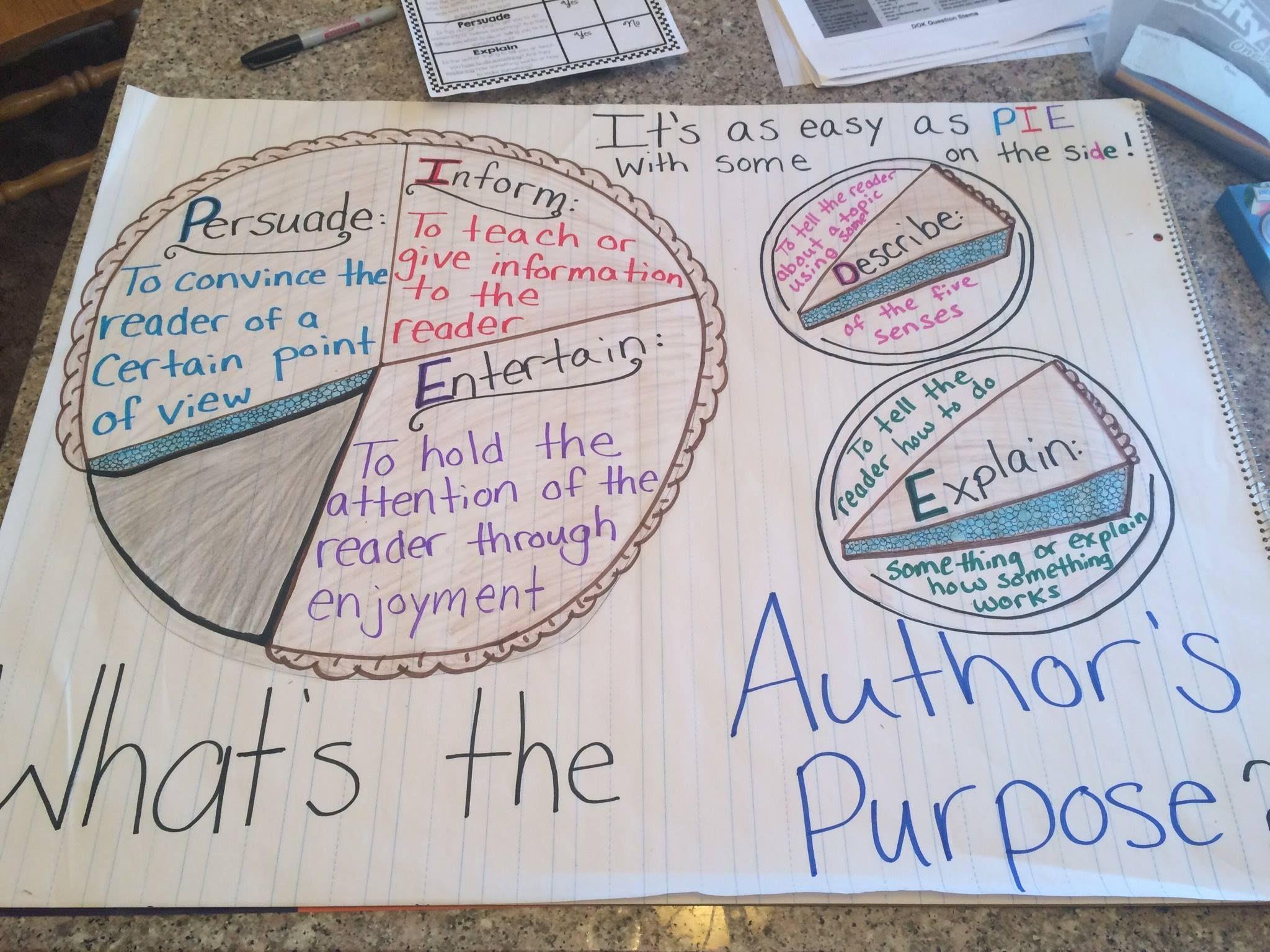 Author S Purpose Anchor Chart Persuade Inform Entertain
