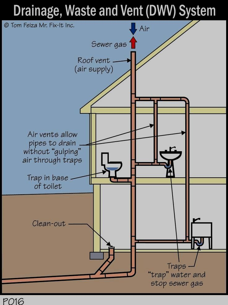 Pin By Lee Nine On Building A House With Images Plumbing