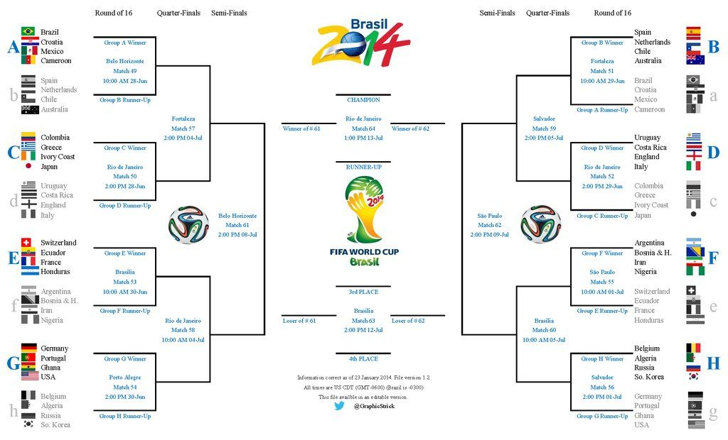 2014 Fifa World Cup Knockout Bracket World Cup World Cup Draw World Cup 2014