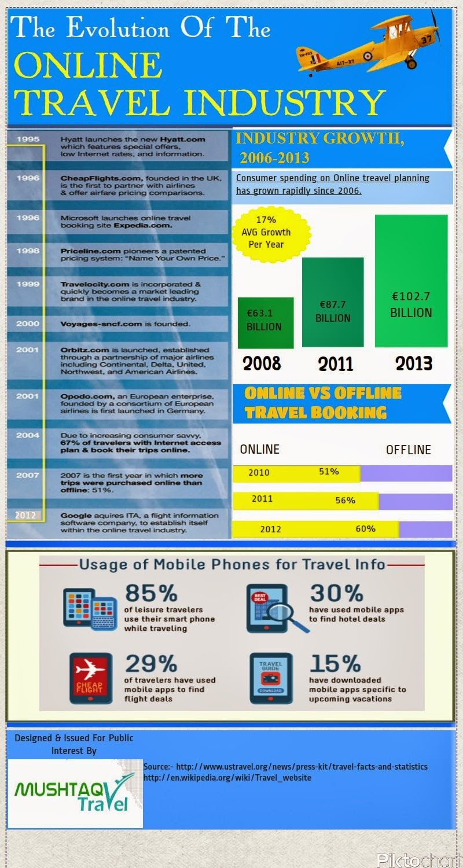 The Evolution of Online Travel Industry. Infografia