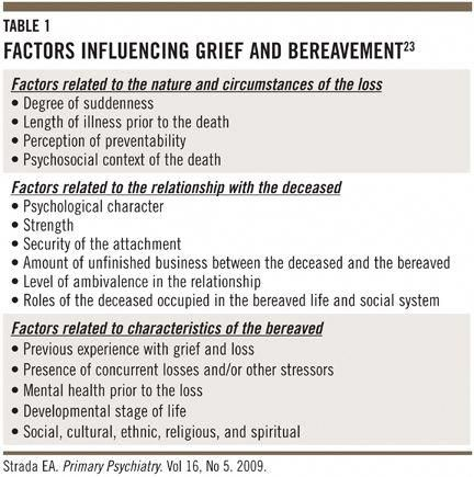 Grief Demoralization And Depression Diagnostic Challenges And
