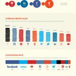Social Media Platforms Driving Sales 0311