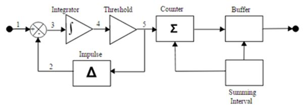 Remarkable Block Diagram Showing Delta Sigma Adc Details Tech Articles Wiring Digital Resources Bioskbiperorg
