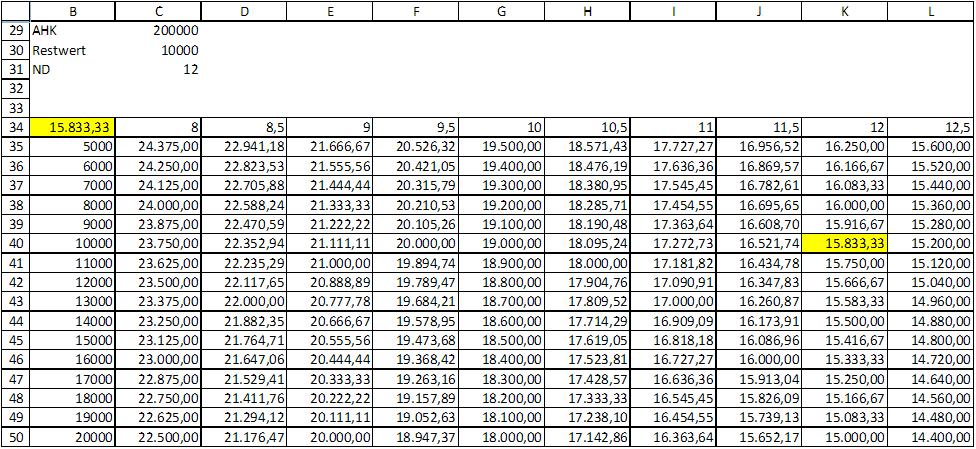 Die Datentabelle in Excel Excel tipps und Tipps