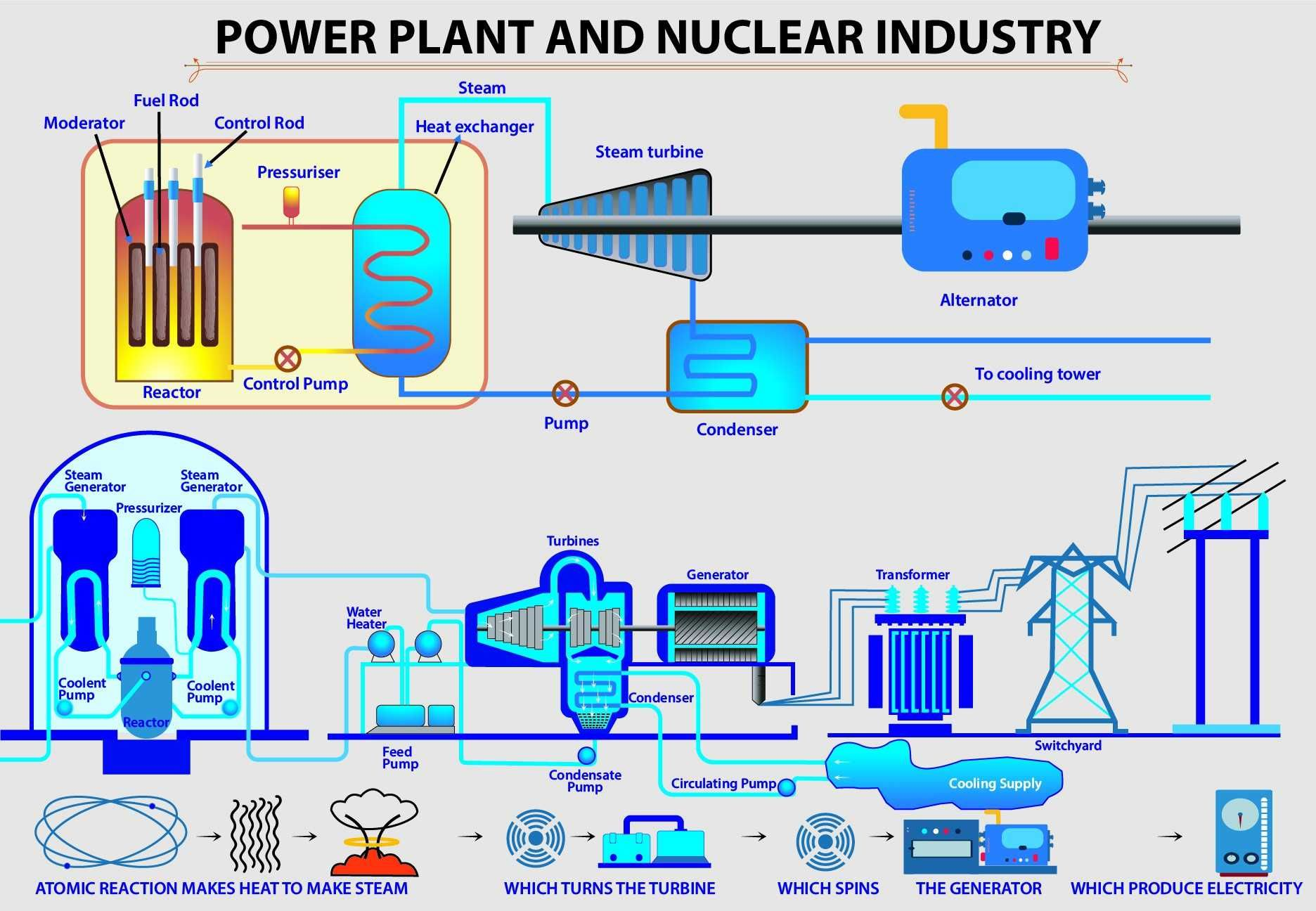 How Instrumentation Control Systems Helps Power Plant And Nuclear Industry Power Plant Nuclear Power Plant Technology Solutions [ 1296 x 1872 Pixel ]