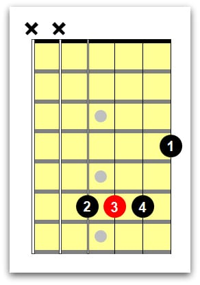 C Guitar Chord 4 Easy Shapes For Beginners Guitar Chords C Guitar Chord Learn Guitar Chords