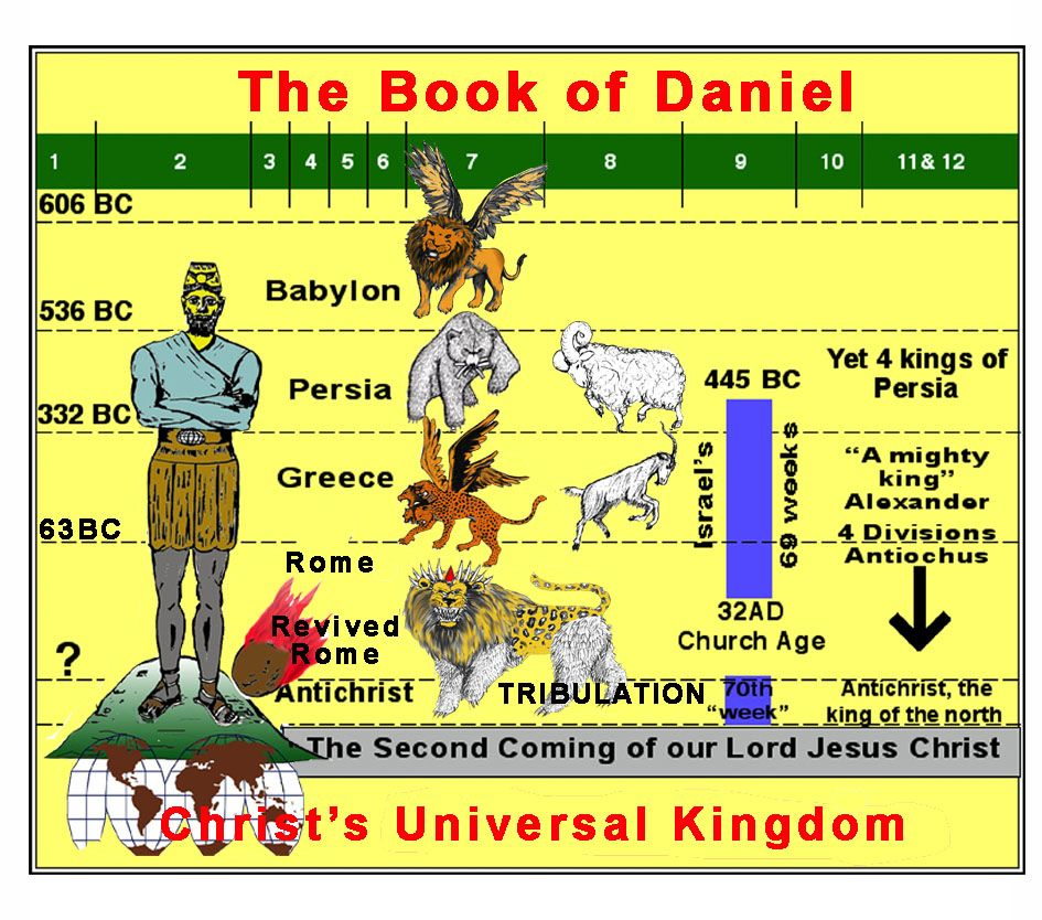 Understanding Daniel and the Revelation