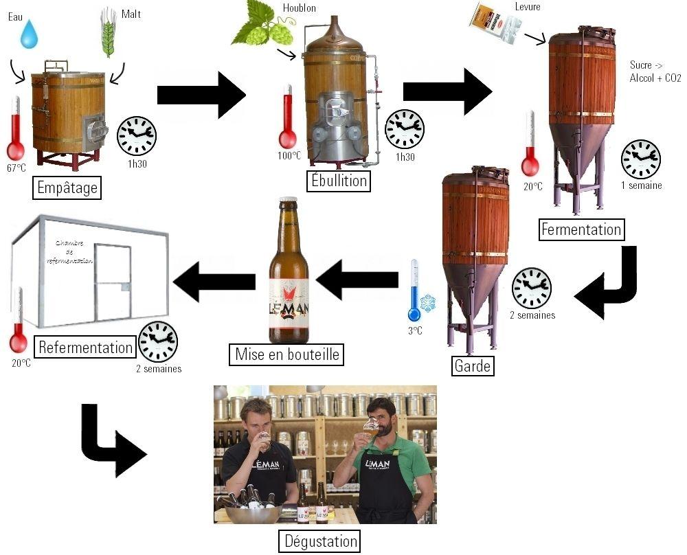 Fabrication de la bi re maison blitz blog - La maison de la biere ...