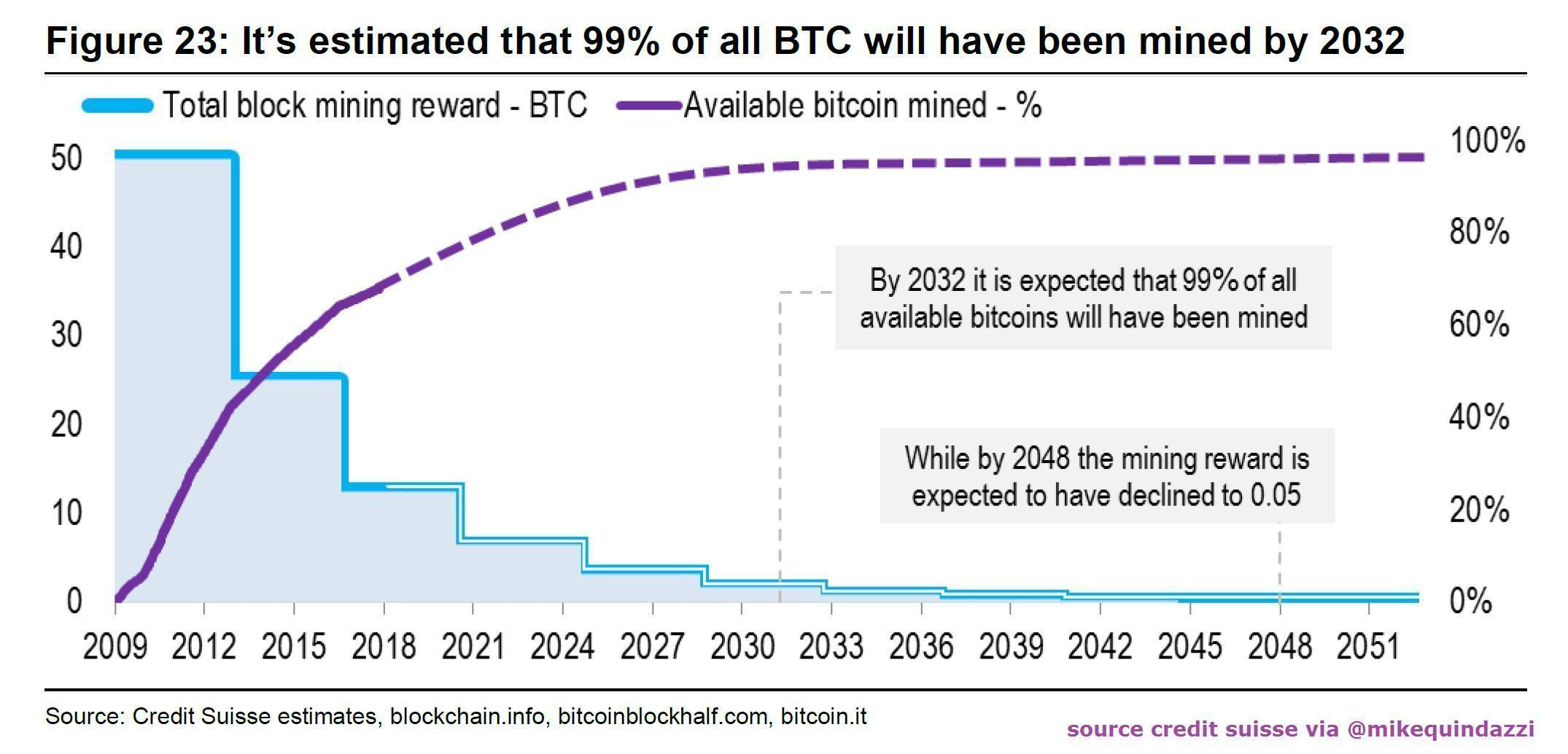 99 of bitcoin is projected to be mined by 2032