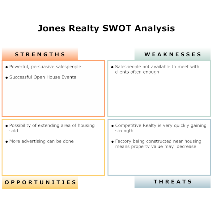 Business Swot Analysis  Swot Example  Real Estate Company Swot
