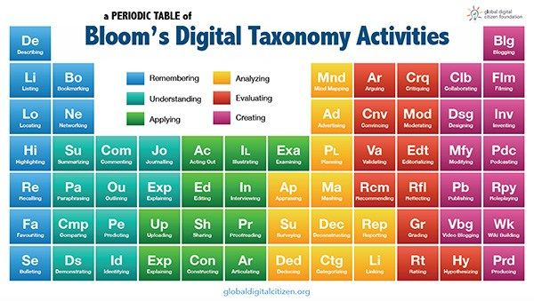 the blooms taxonomy periodic table of activities for inspired learning