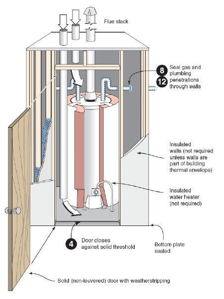Sealed Combustion Closet To Eliminate Backdrafting And