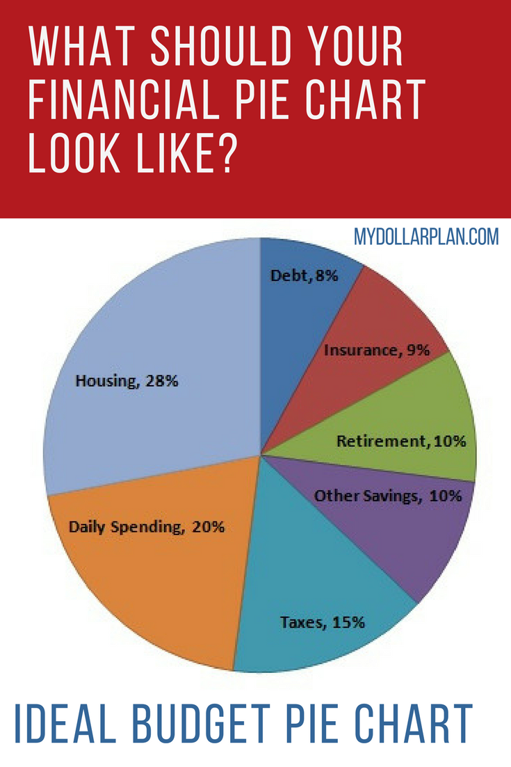 financial pie chart to show ideal spending and savings how make your own budget with the template spreadsheet also what should look like frugal living rh pinterest