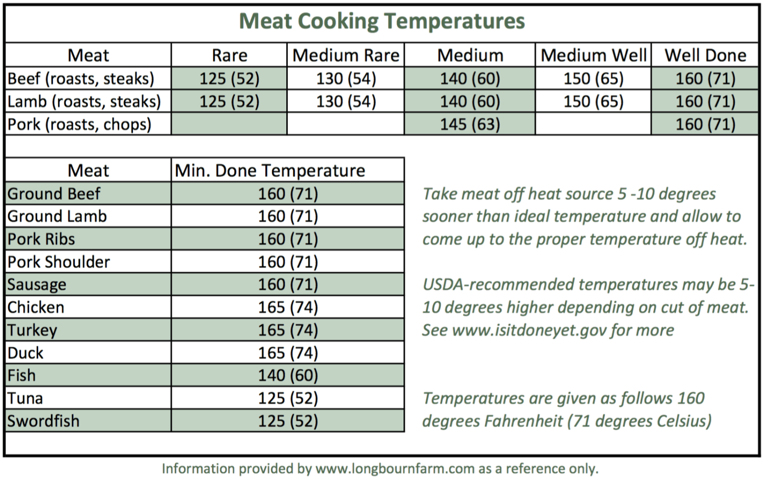 Meat Cooking Temperatures Chart