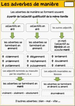 Les adverbes de manière | Adverbe de manière, Les adverbes, Apprendre le français