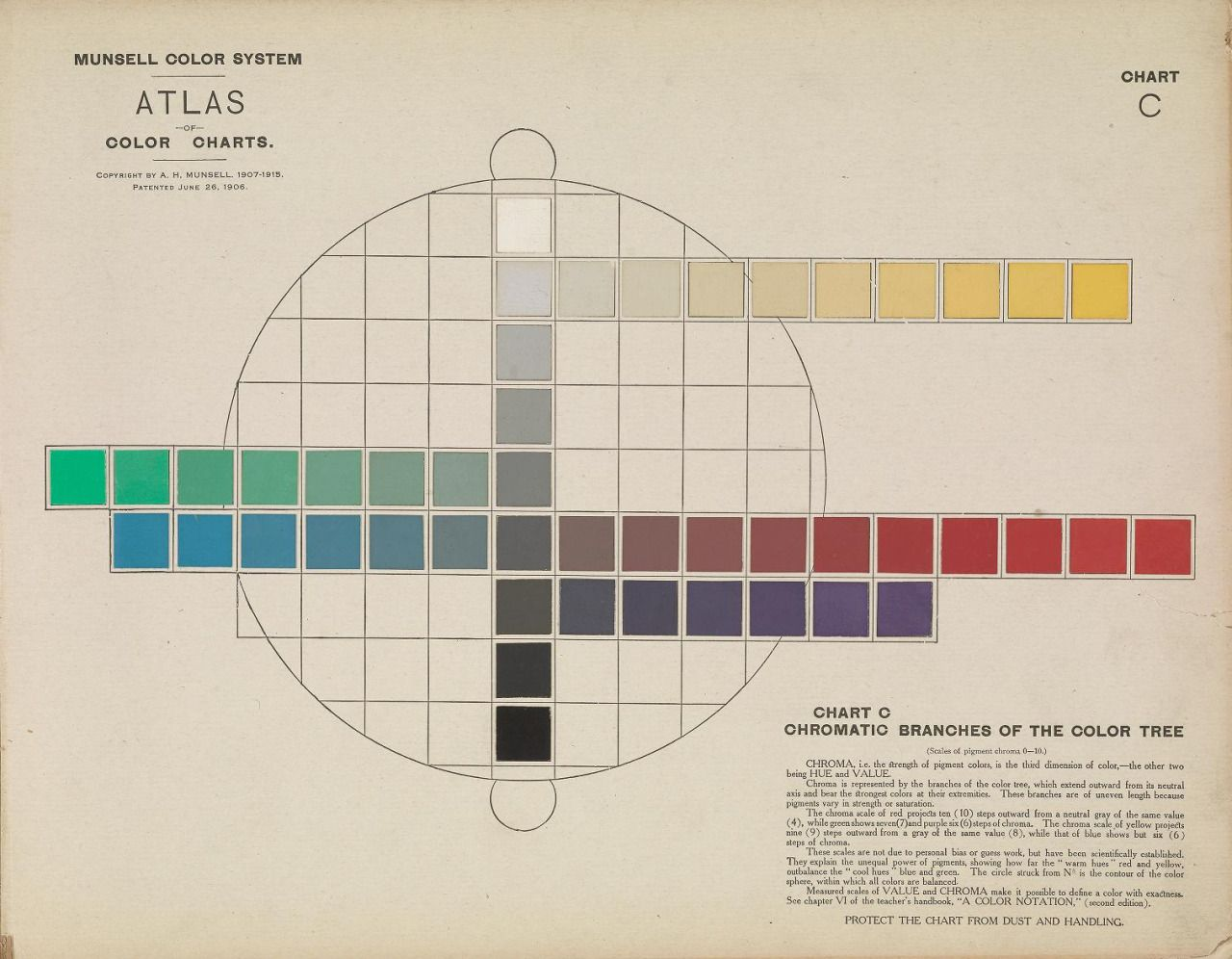 Heaveninawildflower smithsonianlibraries the munsell color smithsonianlibraries the munsell color system was developed by art professor albert munsell as a way to chart color based on hue value and chroma nvjuhfo Gallery