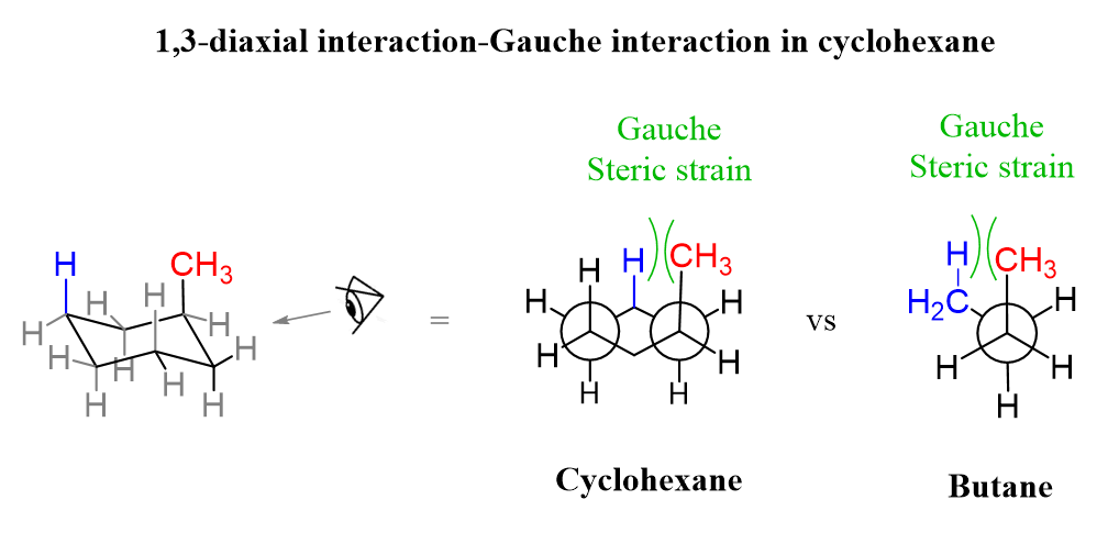 1 3 Diaxial Gauche Interactions Chair Methylcycohexane In 2020 Interactive Chemistry Methyl Group