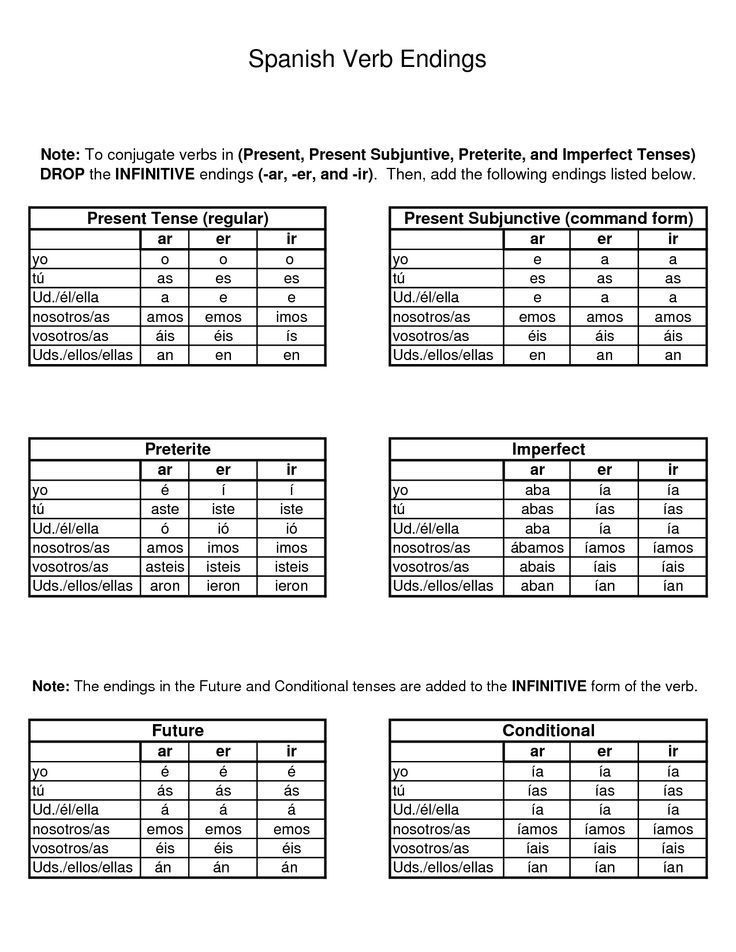 To view the conjugation chart for each exercise click spanish verb endings google work template search also rh pinterest