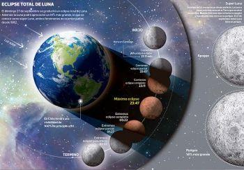 Último eclipse total de Luna del año se apreciará en todo Chile el 27 de septiembre