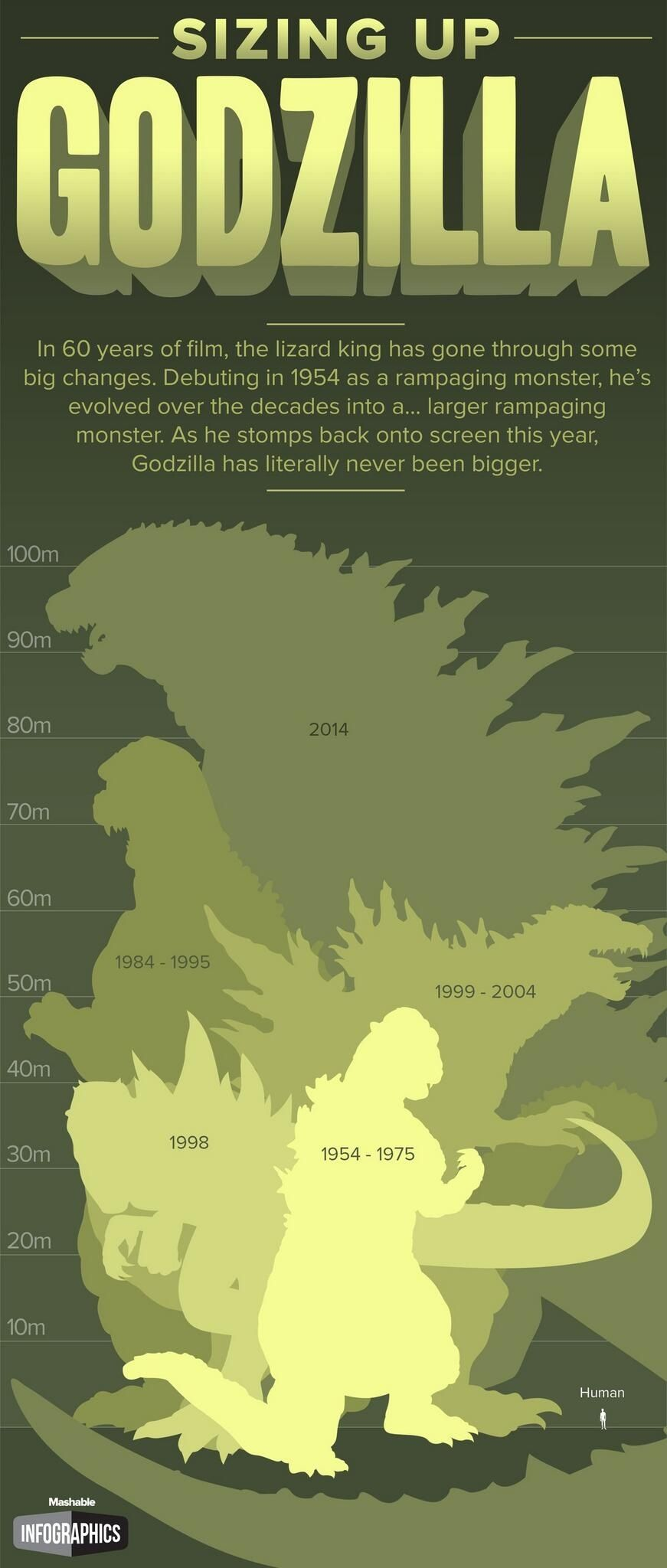 Godzilla sizes though all of the Godzilla moves