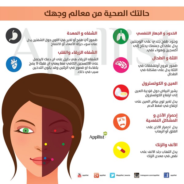 ابليست بالعربية On Twitter Health And Wellness Center Health Facts Fitness Health Knowledge