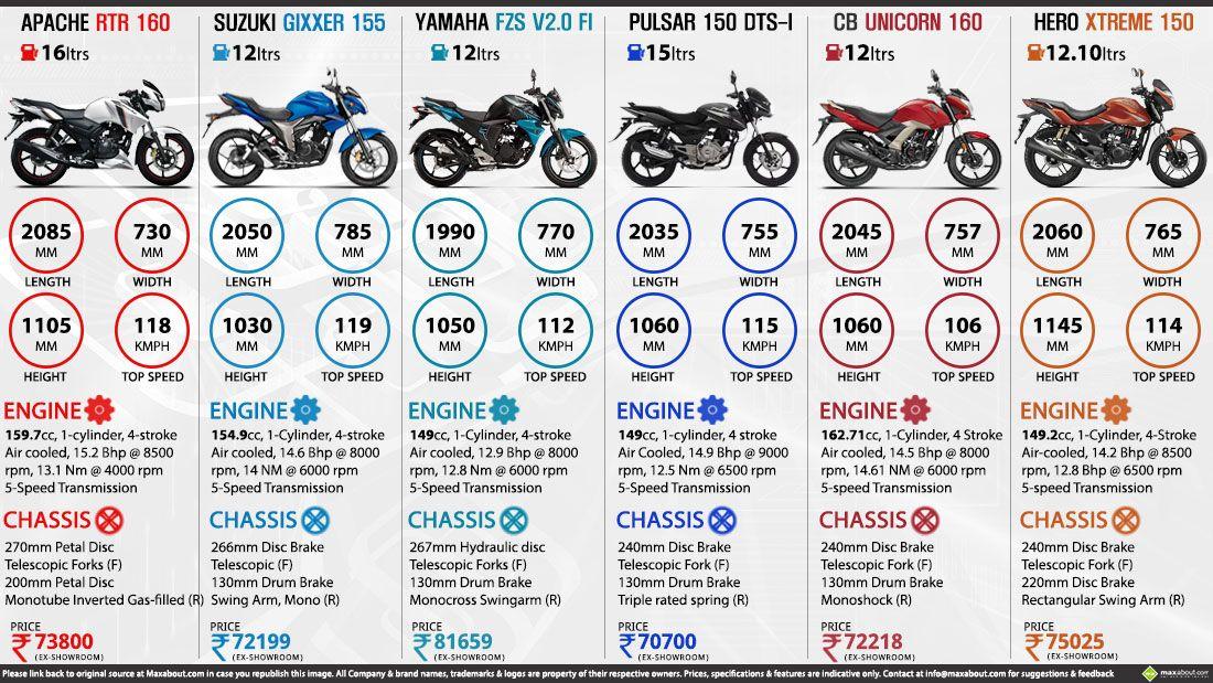 Apache Rtr 160 Vs Suzuki Gixxer Vs Yamaha Fzs Vs Pulsar 150 Vs