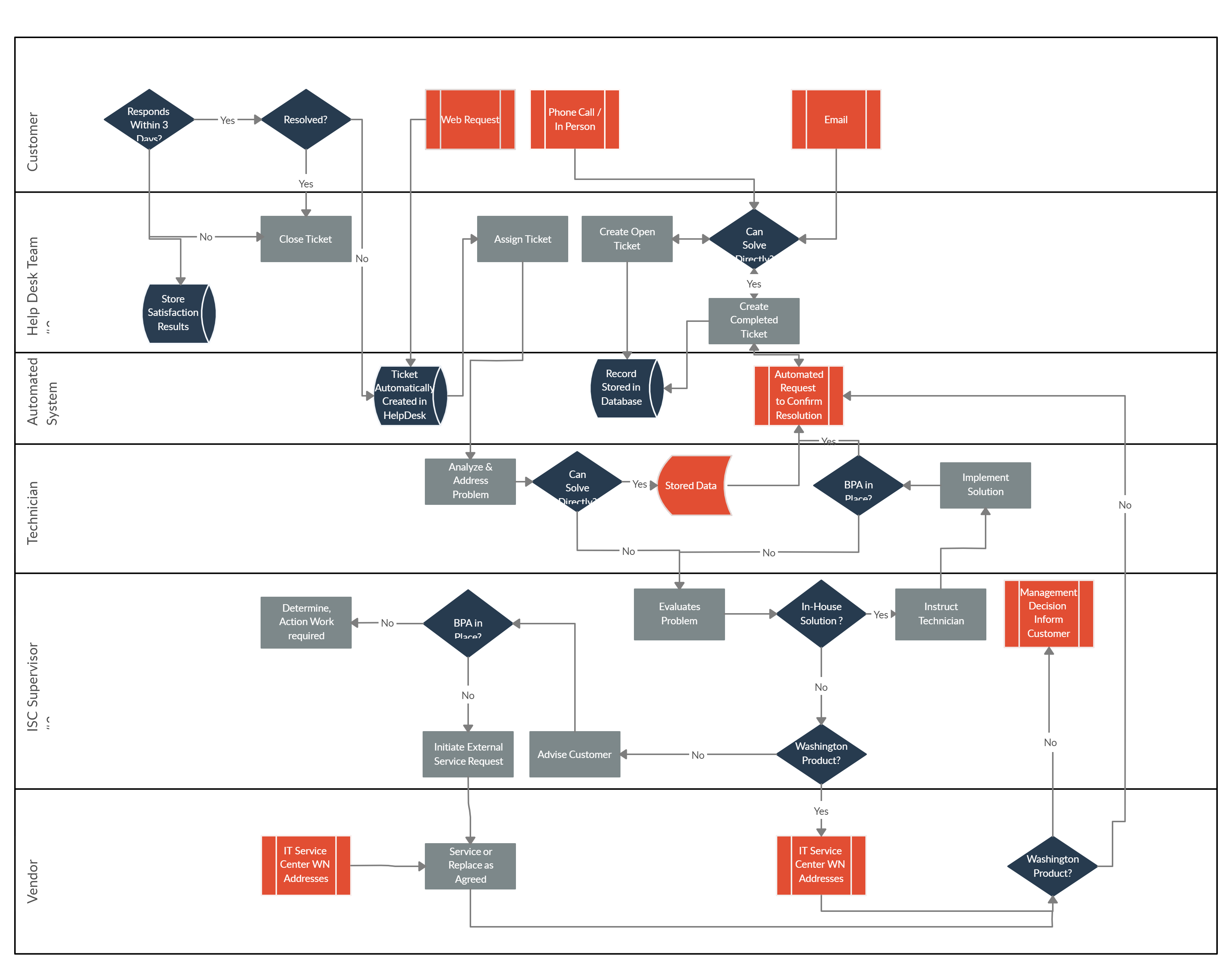 Help Desk Flowchart Template To Visualize The Processes Involved