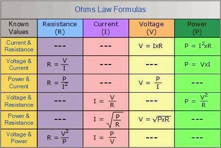 basic electrical formulas eee community college in 2019 ohmsbasic electrical formulas eee community