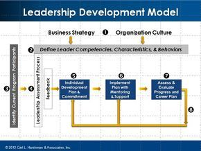 Leadership Development : Harshman