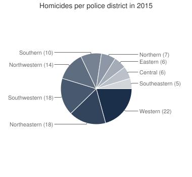 Baltimore Homicides - baltimoresun.com | Telling Graphs and ...