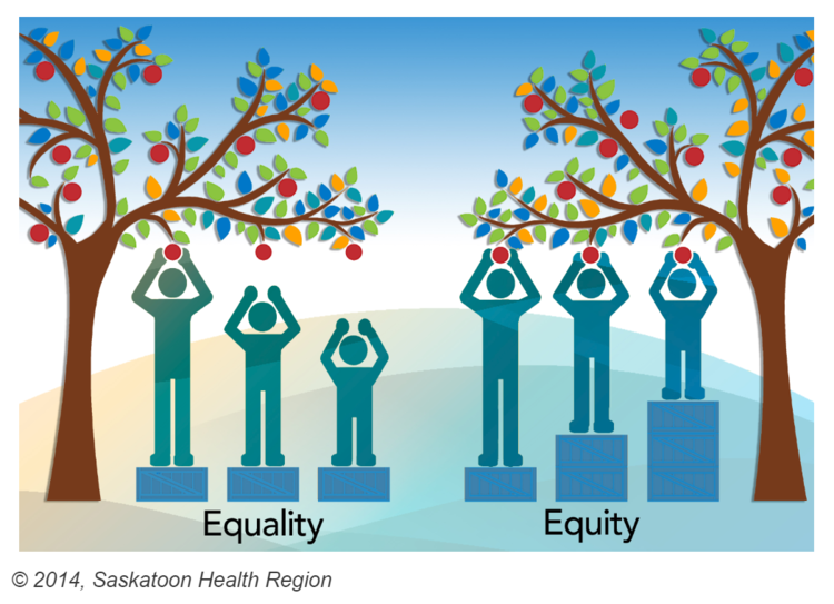 Equality Versus Equity What Does It All Mean Lotus Engineering Sustainabilityblog Equity Vs Equality Equality Inclusive Education