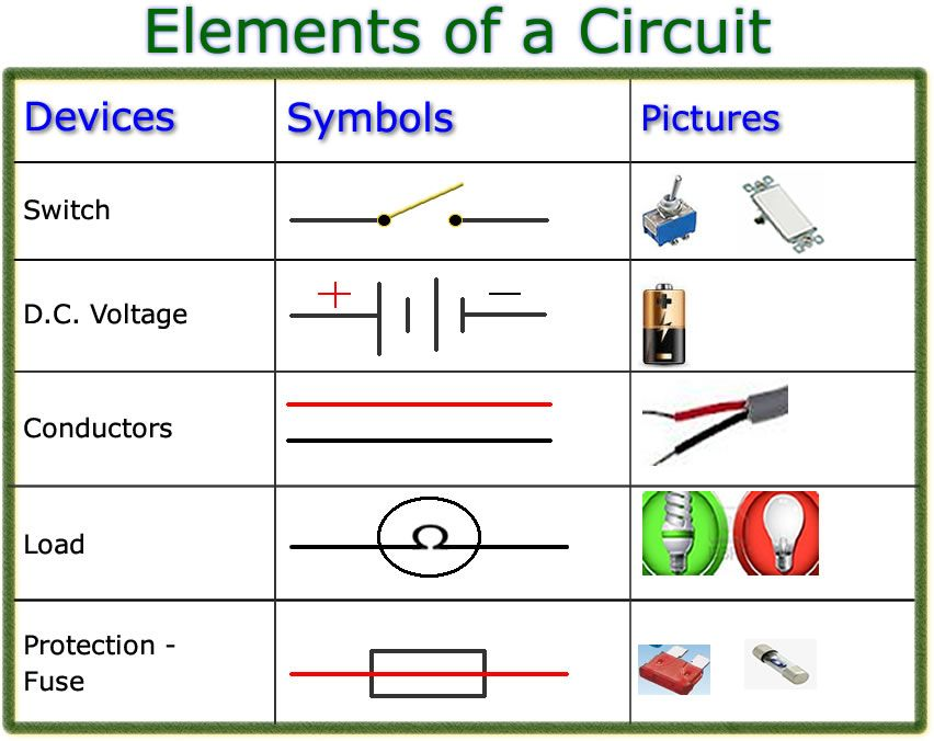 Edtech 506 Project Elements Of A Circuit Circuit Electric Circuit Research Projects