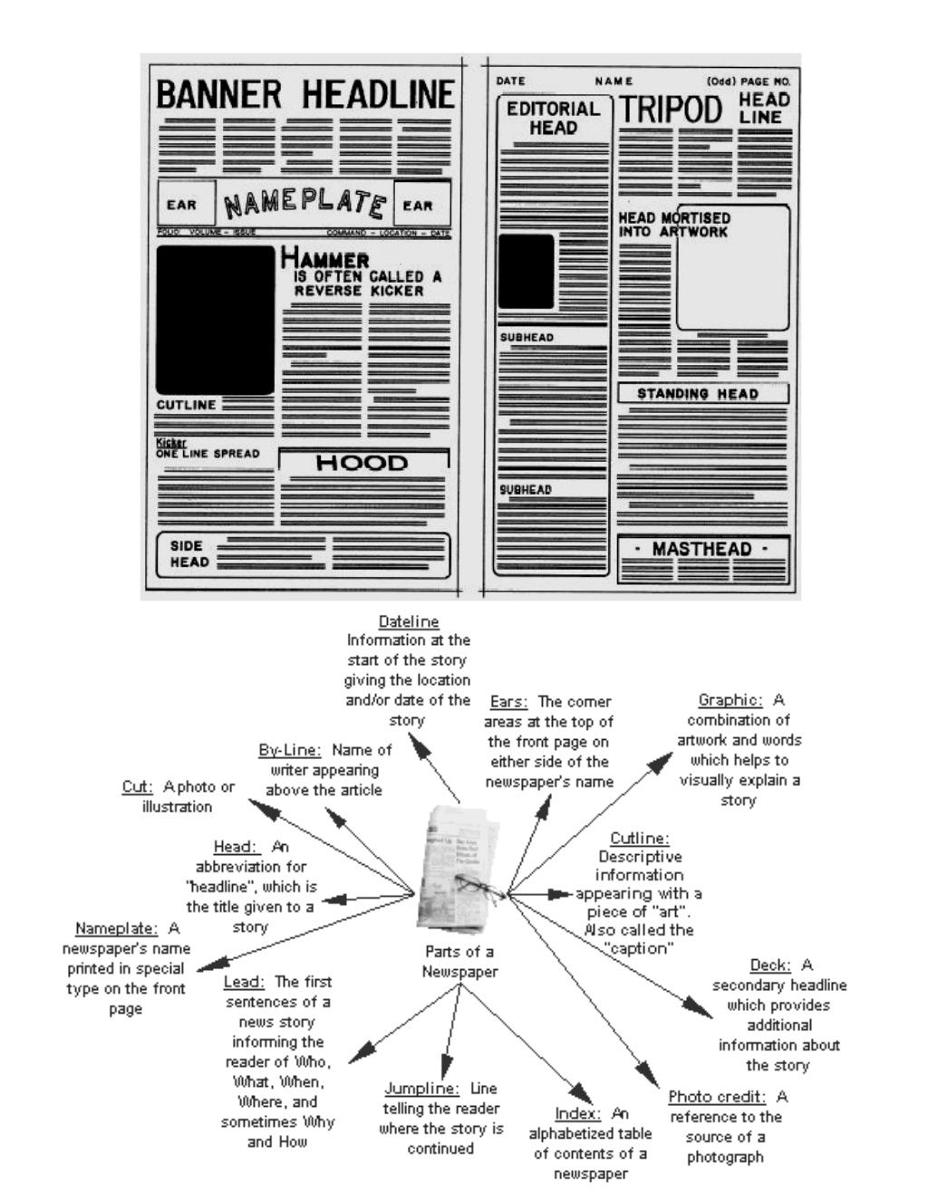 parts-of-a-newspaper by methlal via Slideshare | Journalism Class ...