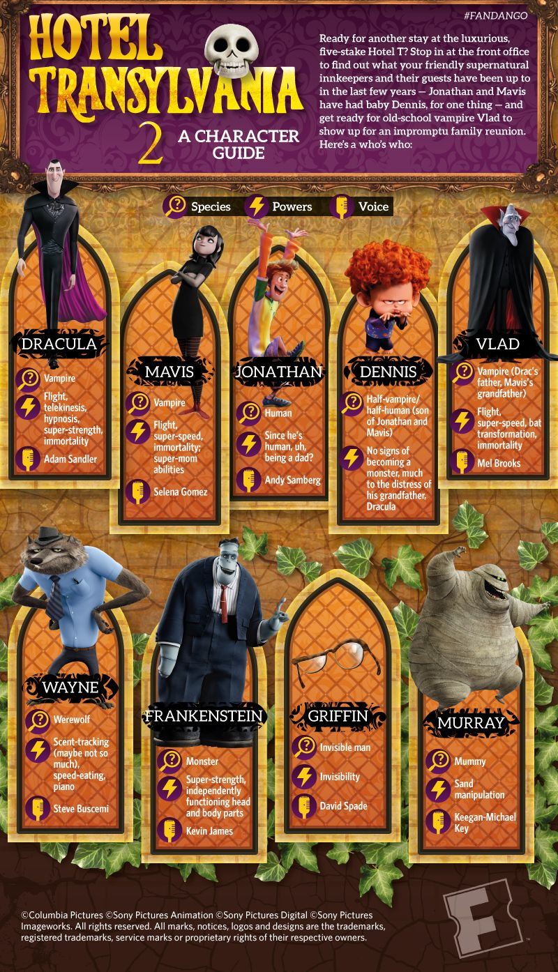 Infographic hotel transylvania 2 character guide for Character hotel
