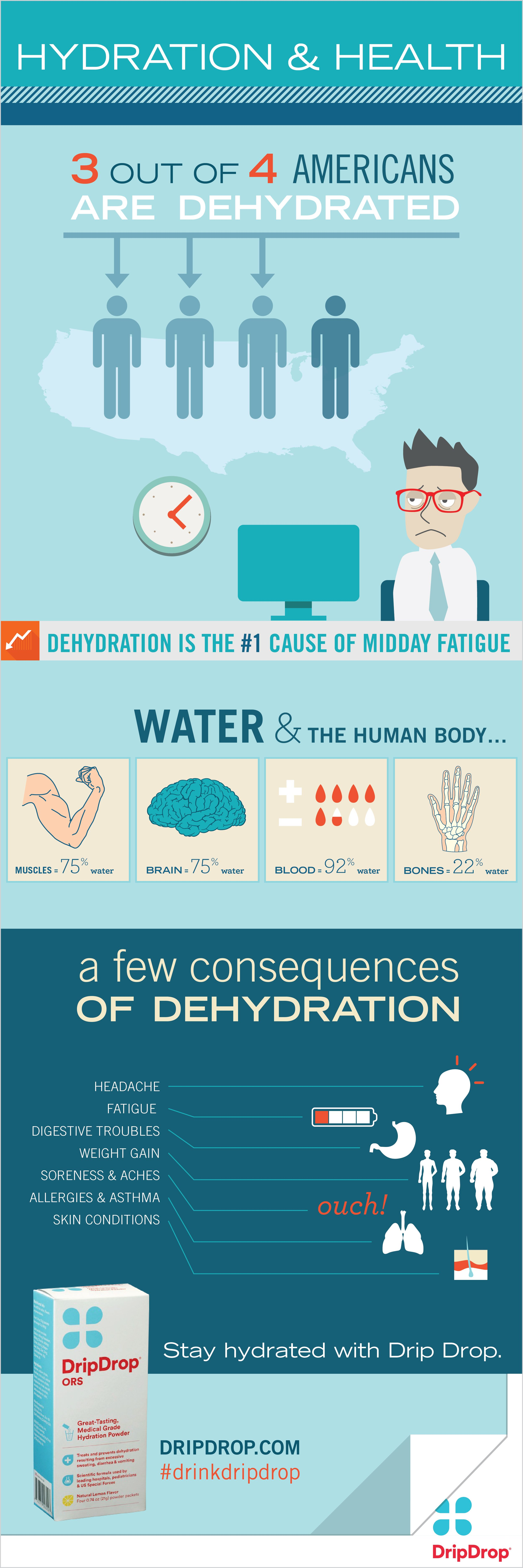 Hydration health infographic health water facts