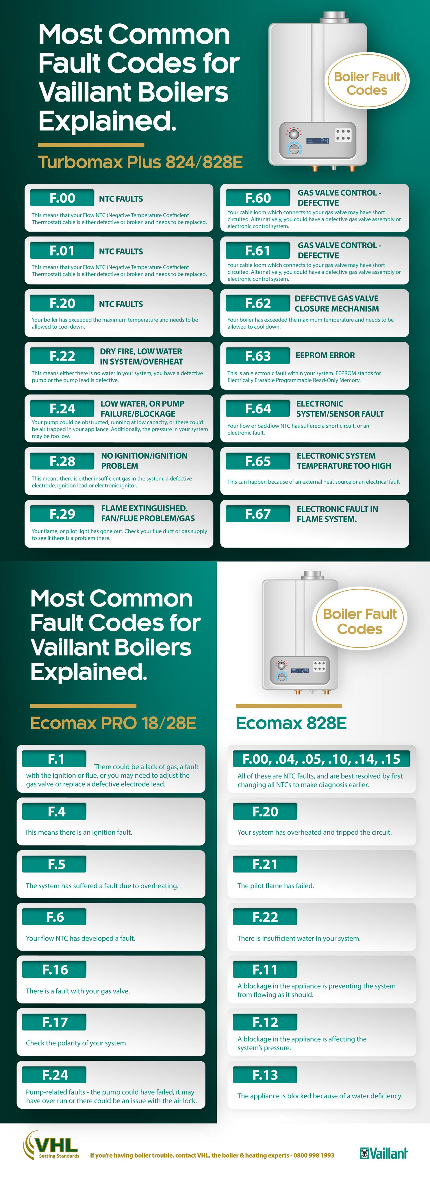Vaillant Boiler Error Codes [infographic] | Content Marketing ...