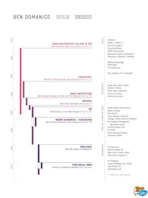 modele cv timeline