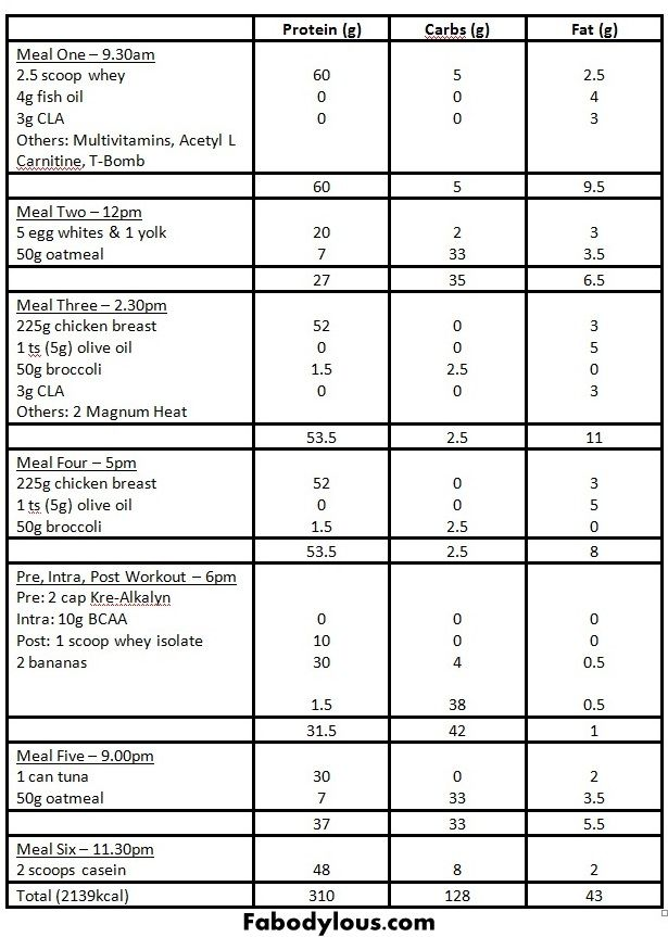 Diet plan to get ripped and build muscle also weight gain chart for ranger school rh pinterest