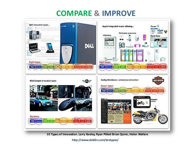 Compare improve 10 types of innovation larry keeley ryan pikkel compare improve 10 types of innovation larry keeley ryan pikkel brian quinn helen walters httpdoblintent fandeluxe Images