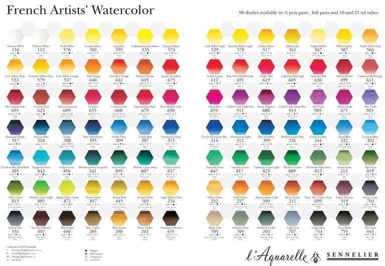 Sennelier La Aquarelle Artiste Peinture A Aquarelle 10ml Tube