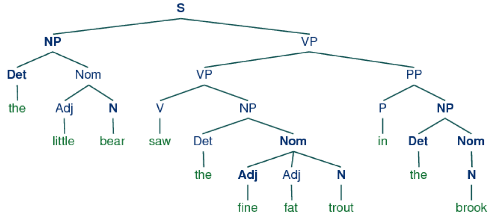 Syntax Tree Syntax Linguistics Major Linguistics