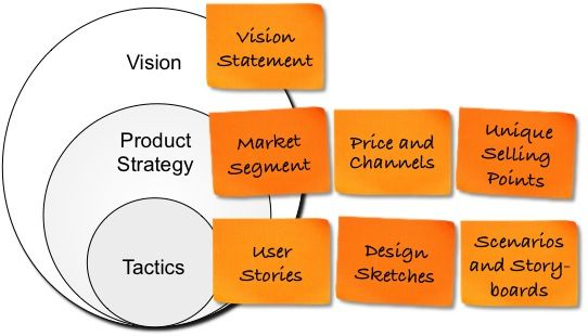 Product Planning Artifacts Business Model Canvas Examples Business Management Marketing Analysis