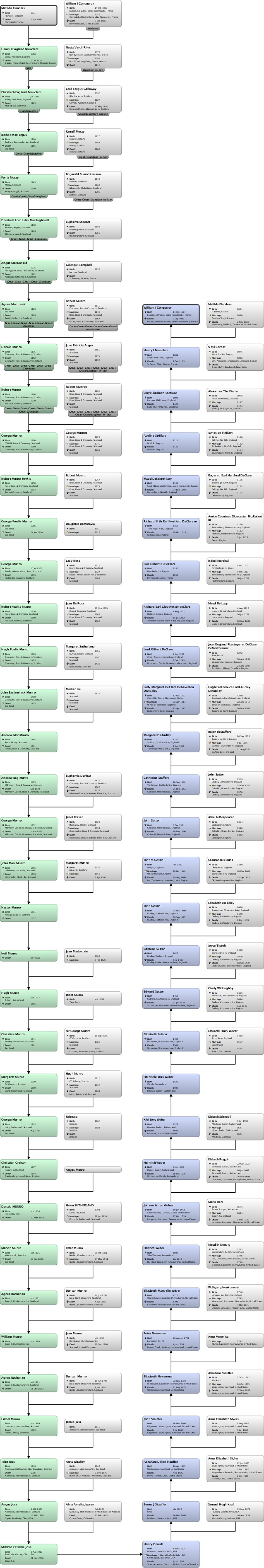 Relationship chart Matilda Flanders : William I Conqueror England