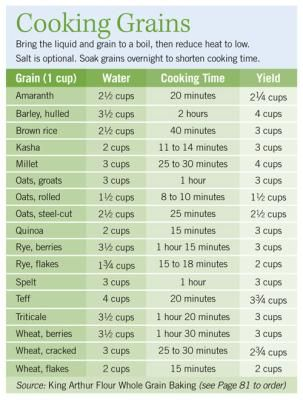 Cooking grains chart also best pressure cooker images on pinterest microwave rh